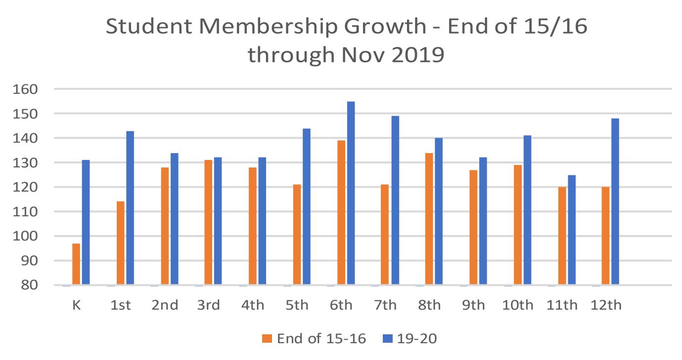Membership Grade-level Growth