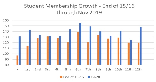 Membership Grade-level Growth